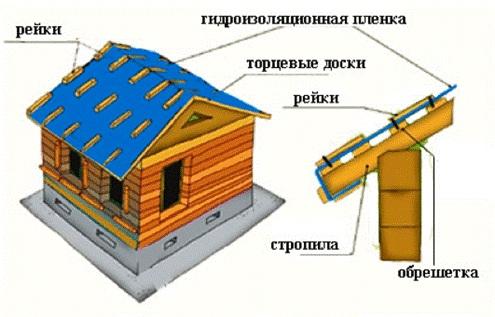 Фото – схема консервации